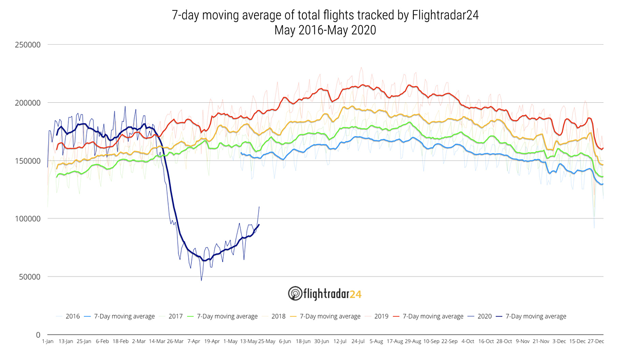 Number of Flights Tracked Tops 100,000 for first time since March