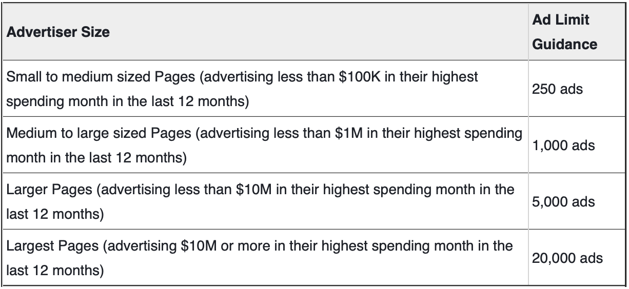Understand Facebook's New Ad Limits