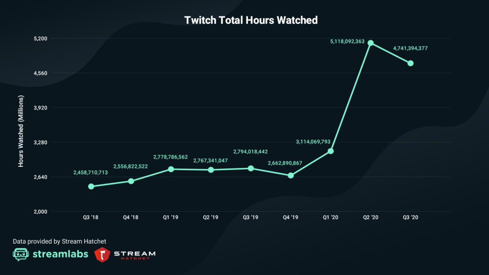 Live Streaming Platforms, Led By Twitch, Have A Massive Third Quarter