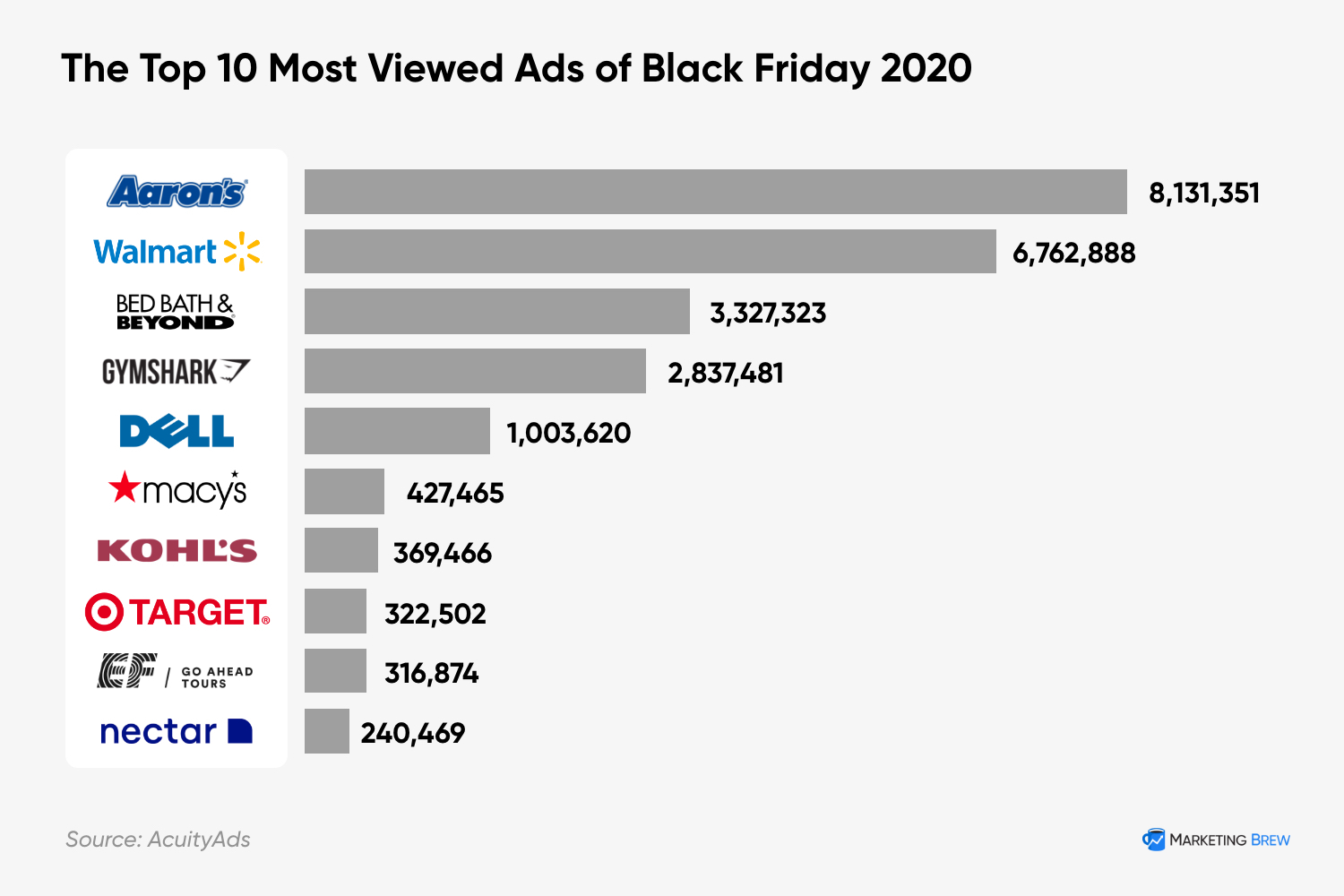 The 10 Most Viewed Black Friday Ads