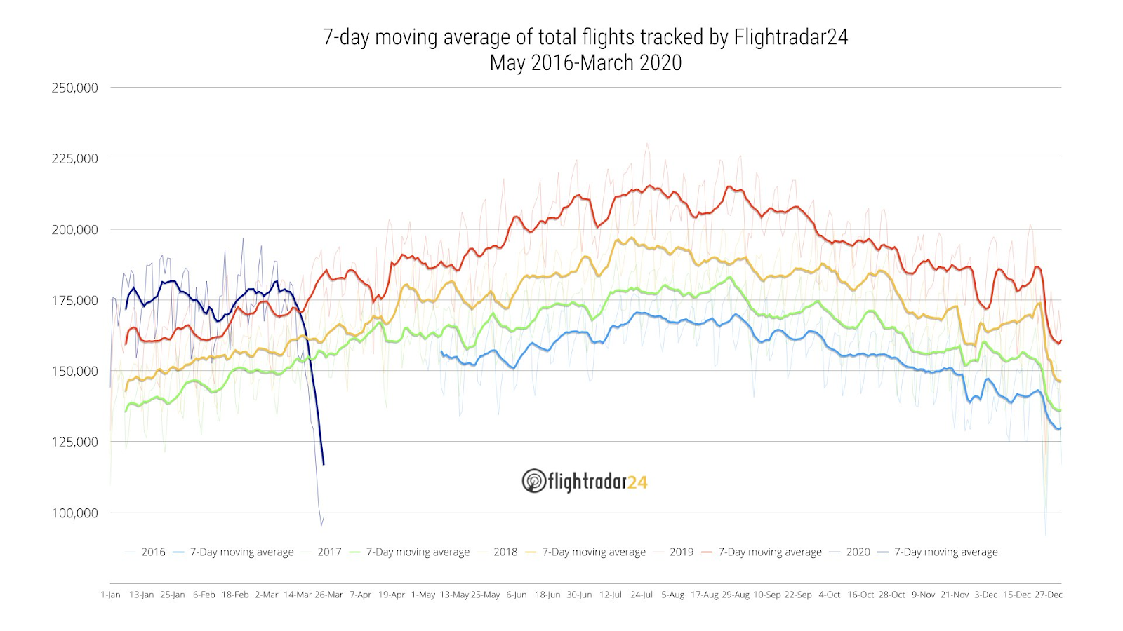 Flightradar24 Flights March 2020