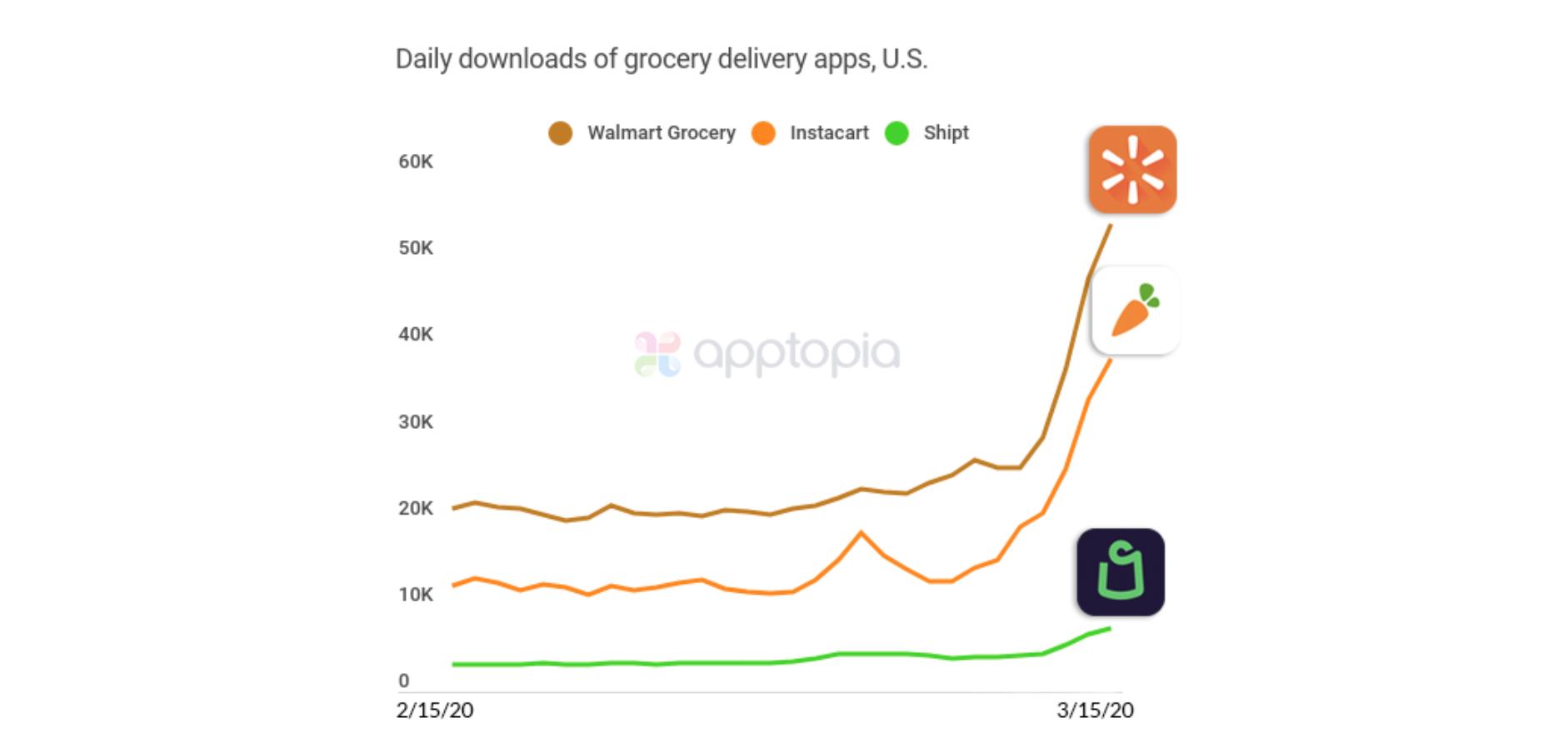 Apptopia grocery app download ads