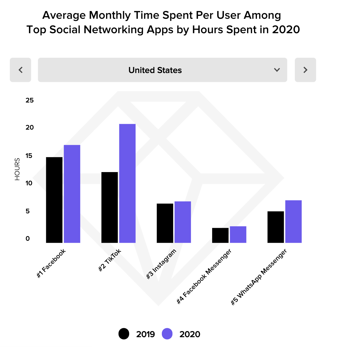 TikTok Surpasses Facebook as Most Time-Consuming Social Media App of 2020
