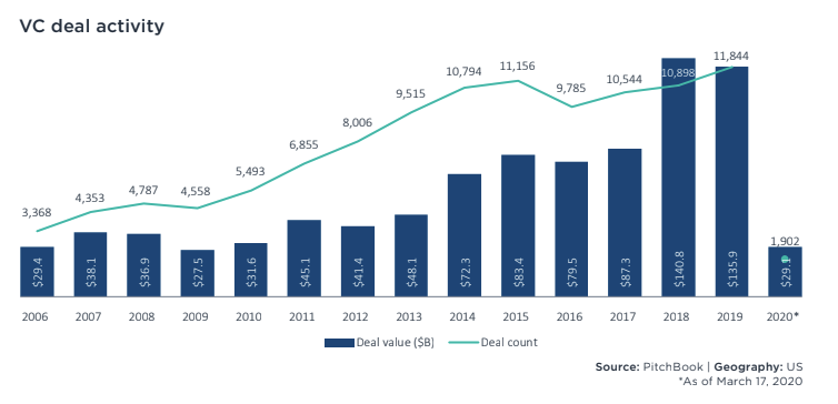 VC deal activity from 2006 to 2019, from PitchBook